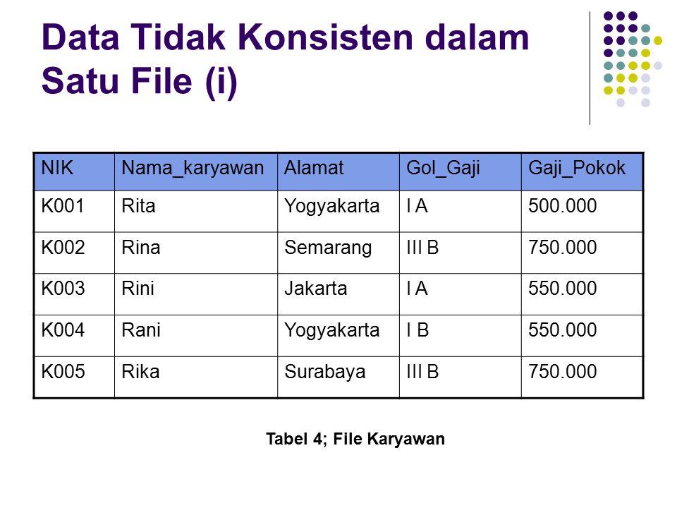 Data Tidak Konsisten dalam Satu File (i)