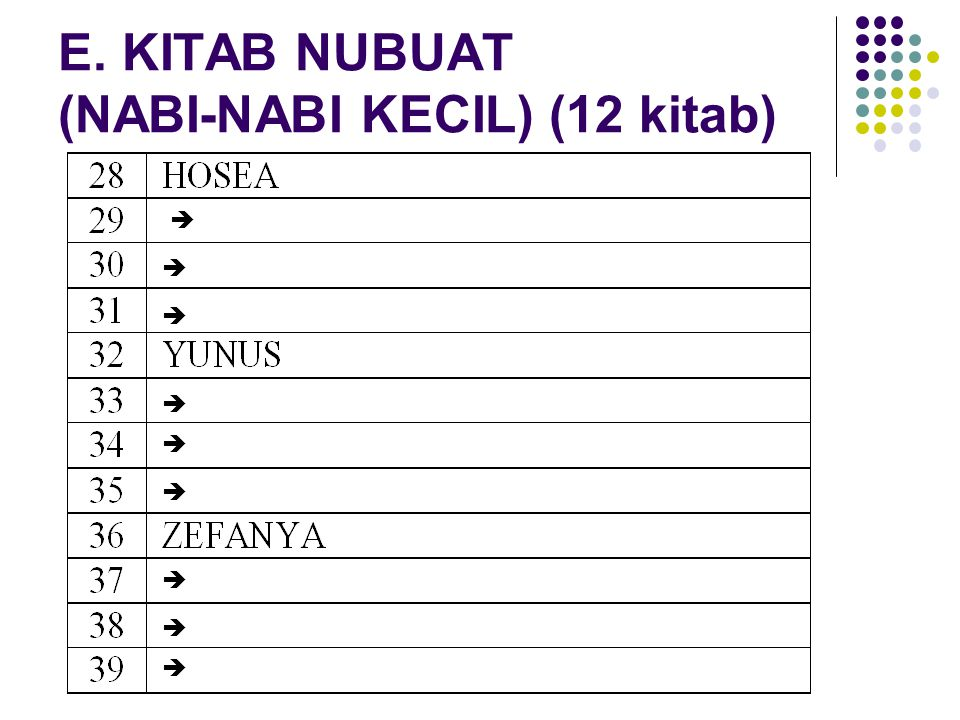 E. KITAB NUBUAT (NABI-NABI KECIL) (12 kitab)