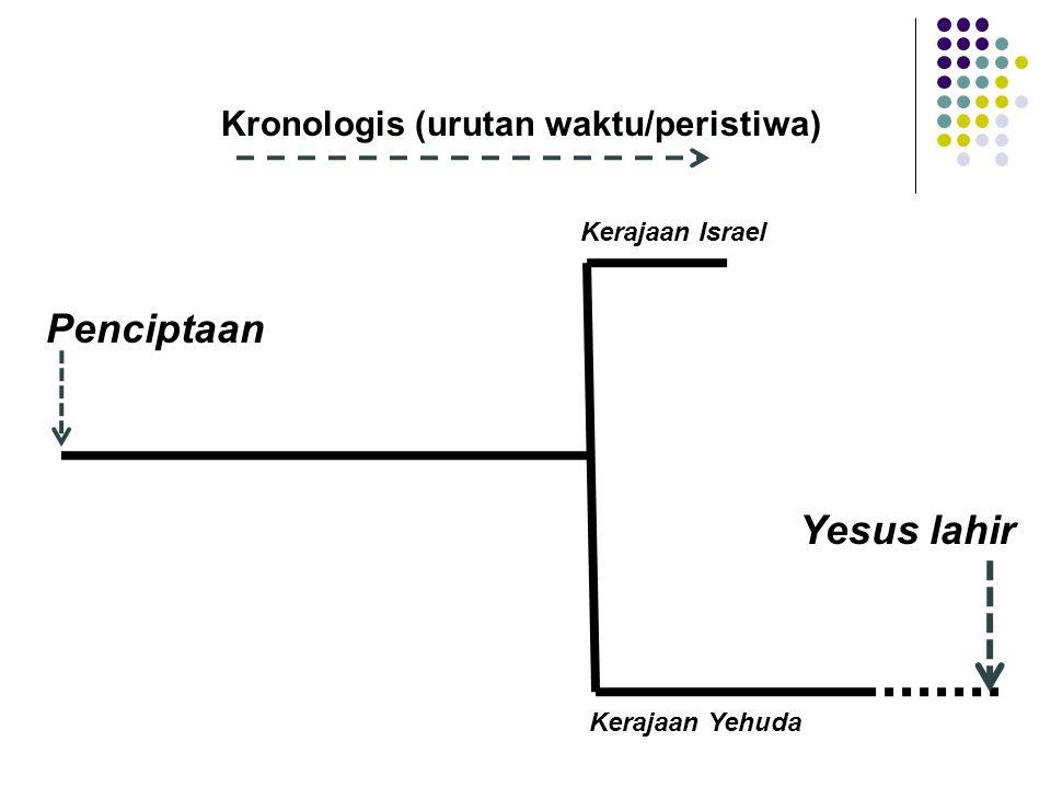 Penciptaan Yesus lahir Kronologis (urutan waktu/peristiwa)