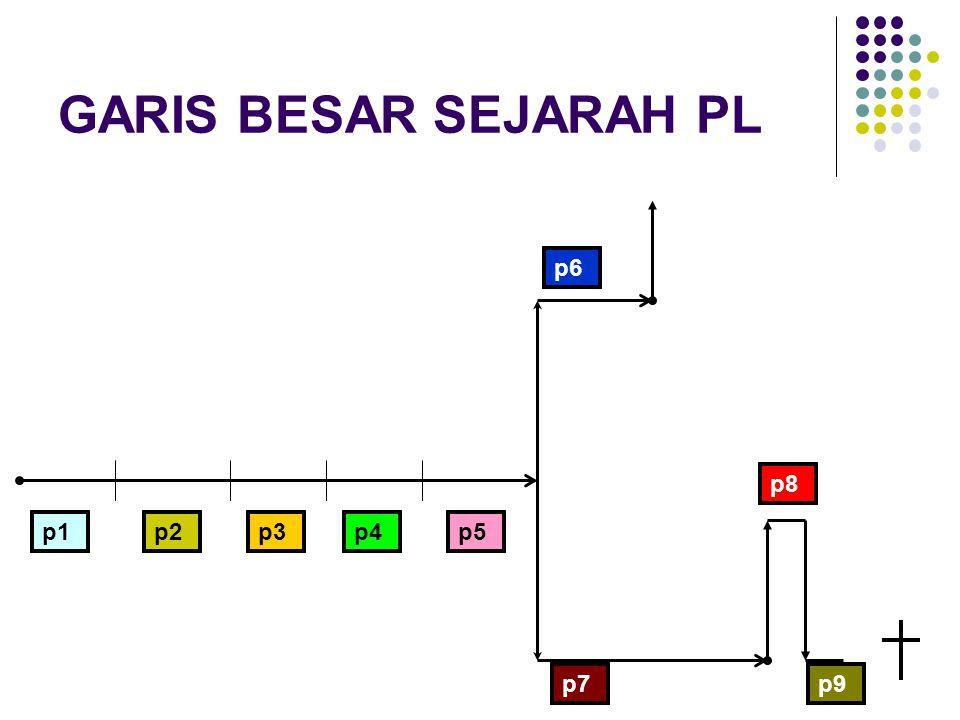 GARIS BESAR SEJARAH PL p6 p8 p1 p2 p3 p4 p5 p7 f p9