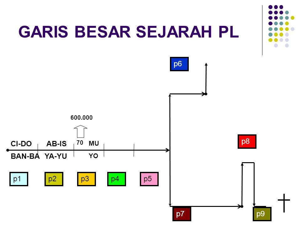 GARIS BESAR SEJARAH PL AB-IS YA-YU CI-DO BAN-BA p6 p8 p1 p2 p3 p4 p5