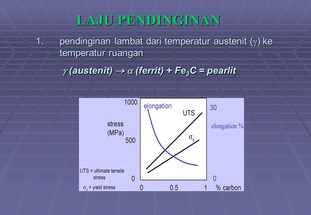 LAJU PENDINGINAN pendinginan lambat dari temperatur austenit () ke temperatur ruangan  (austenit)   (ferrit) + Fe3C = pearlit.