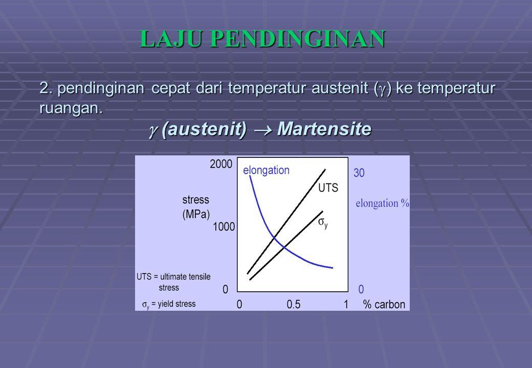 LAJU PENDINGINAN 2. pendinginan cepat dari temperatur austenit () ke temperatur ruangan.
