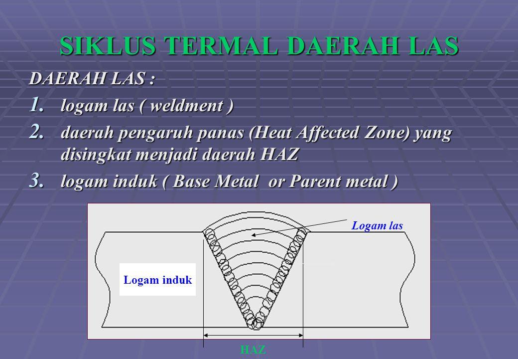 SIKLUS TERMAL DAERAH LAS