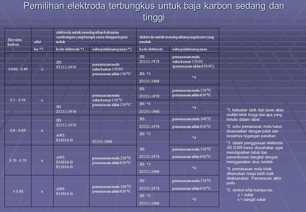 Pemilihan elektroda terbungkus untuk baja karbon sedang dan tinggi