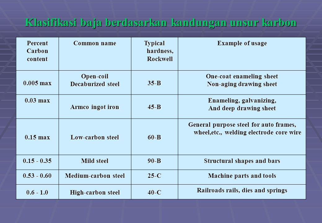 Klasifikasi baja berdasarkan kandungan unsur karbon