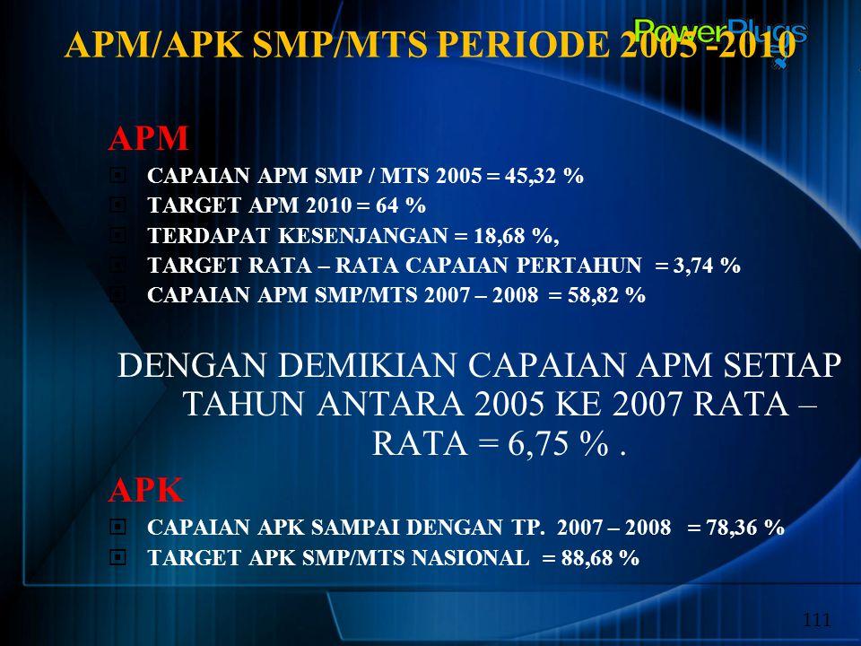 APM/APK SMP/MTS PERIODE 2005 -2010