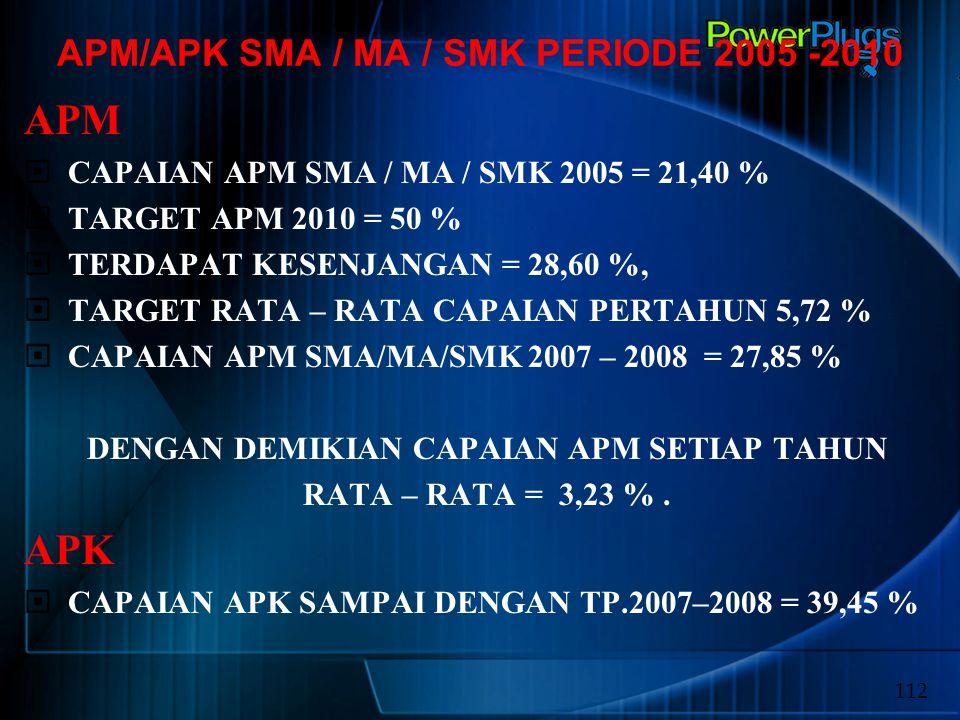 APM/APK SMA / MA / SMK PERIODE 2005 -2010