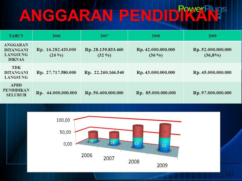 ANGGARAN PENDIDIKAN 113 Rp. 16.282.420.000 (26 %) Rp. 28.139.833.460