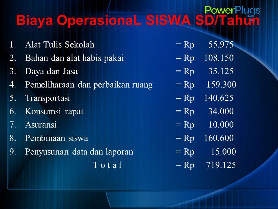 Biaya OperasionaL SISWA SD/Tahun