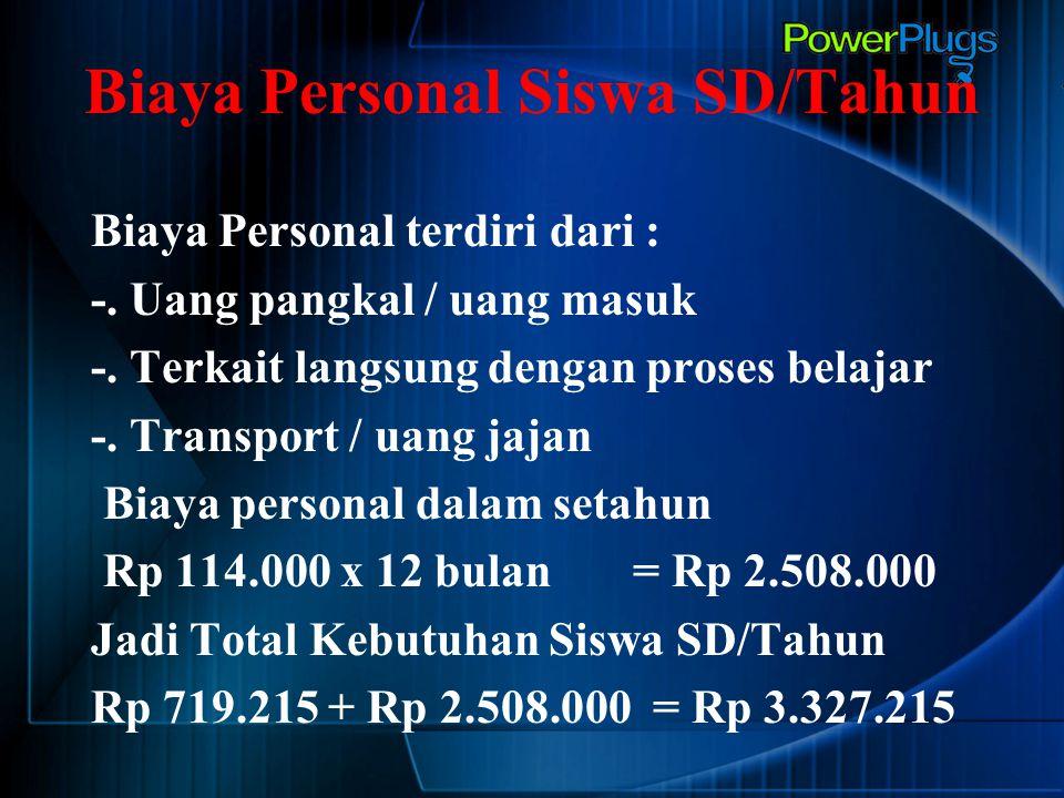 Biaya Personal Siswa SD/Tahun