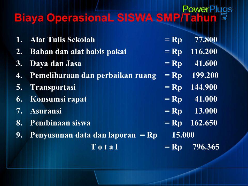 Biaya OperasionaL SISWA SMP/Tahun