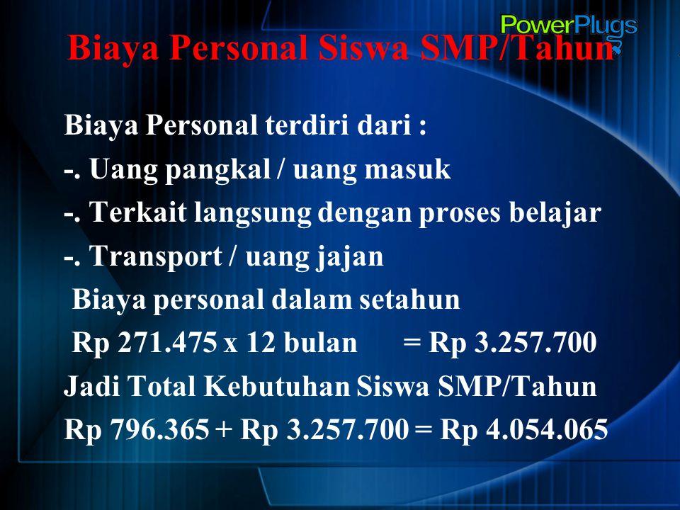 Biaya Personal Siswa SMP/Tahun