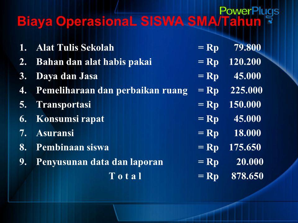 Biaya OperasionaL SISWA SMA/Tahun