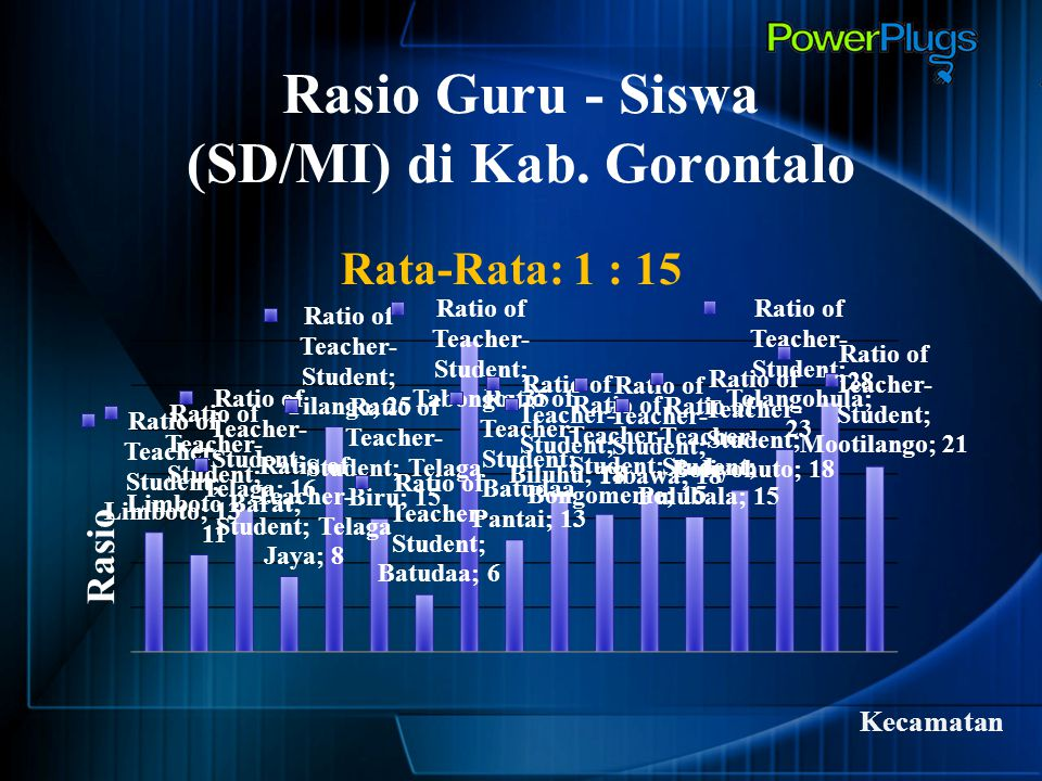 Rasio Guru - Siswa (SD/MI) di Kab. Gorontalo