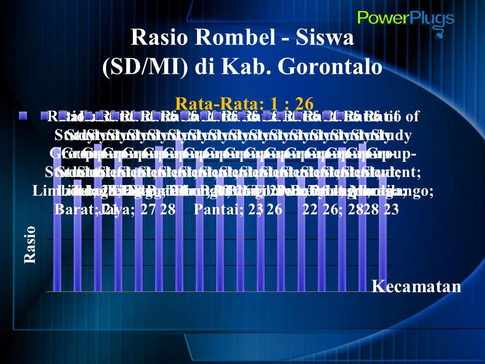 Rasio Rombel - Siswa (SD/MI) di Kab. Gorontalo