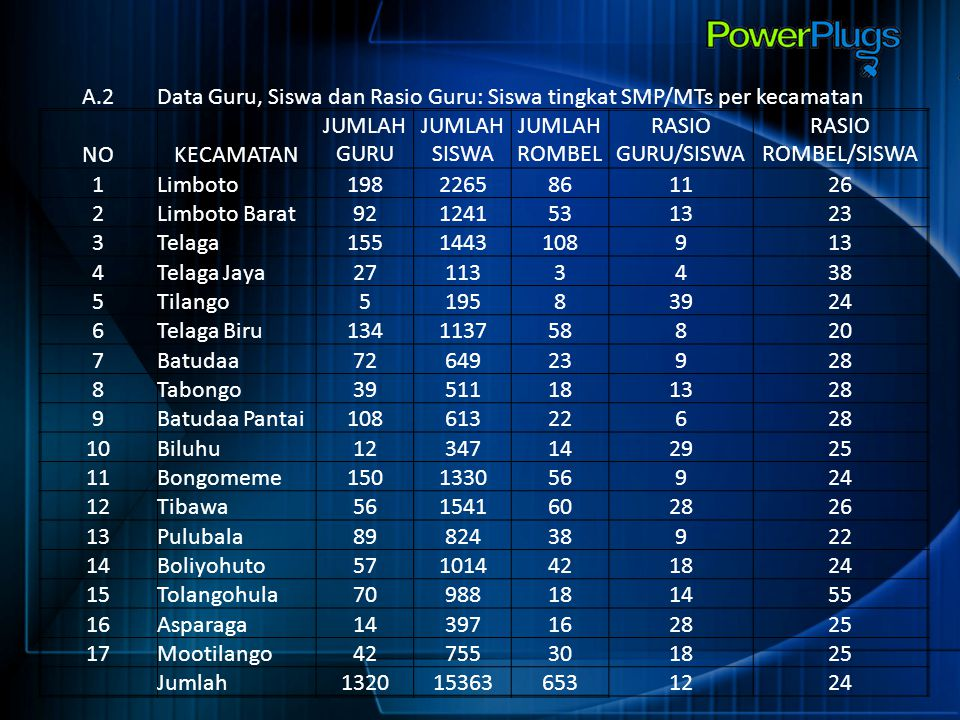 A.2 Data Guru, Siswa dan Rasio Guru: Siswa tingkat SMP/MTs per kecamatan. NO. KECAMATAN. JUMLAH GURU.