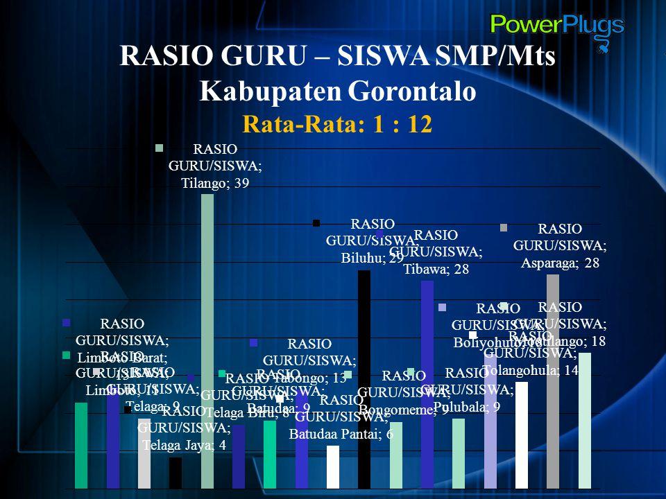 RASIO GURU – SISWA SMP/Mts