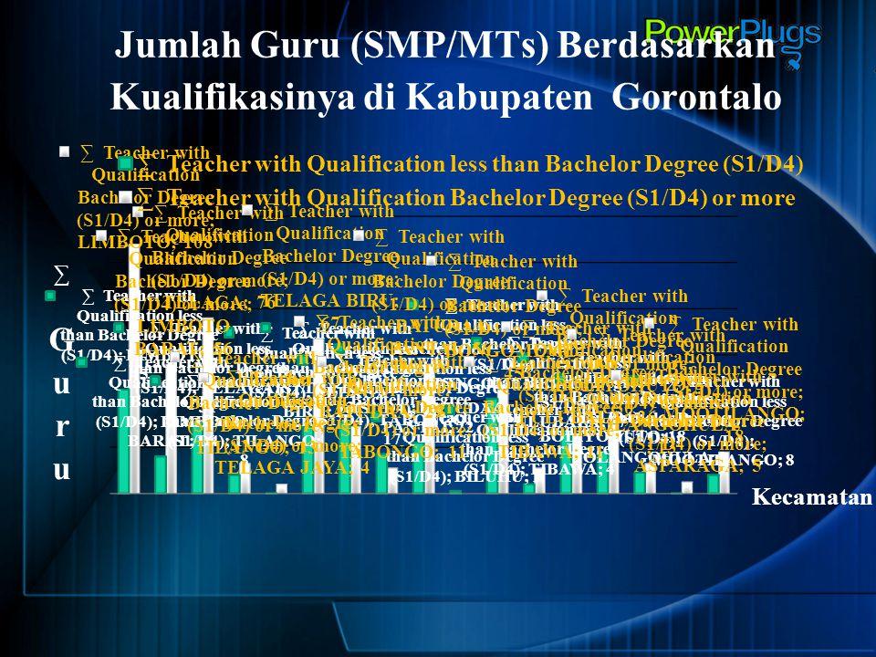Jumlah Guru (SMP/MTs) Berdasarkan Kualifikasinya di Kabupaten Gorontalo