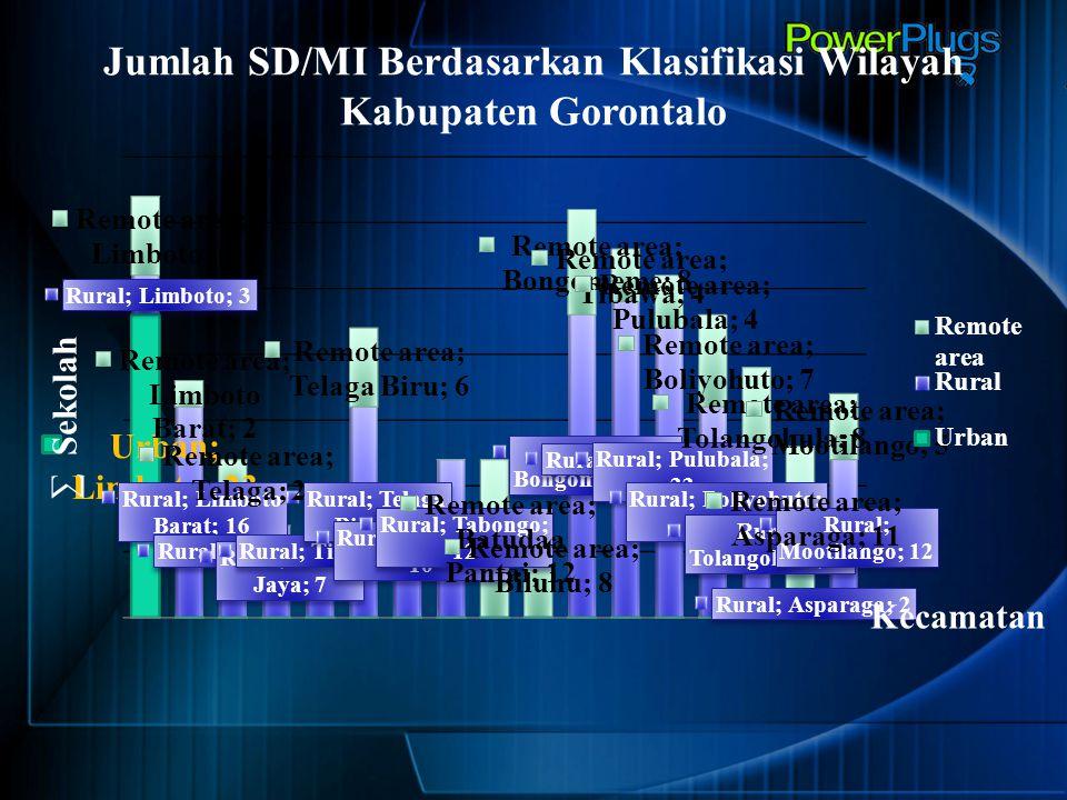 Jumlah SD/MI Berdasarkan Klasifikasi Wilayah Kabupaten Gorontalo