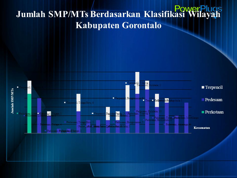 Jumlah SMP/MTs Berdasarkan Klasifikasi Wilayah Kabupaten Gorontalo