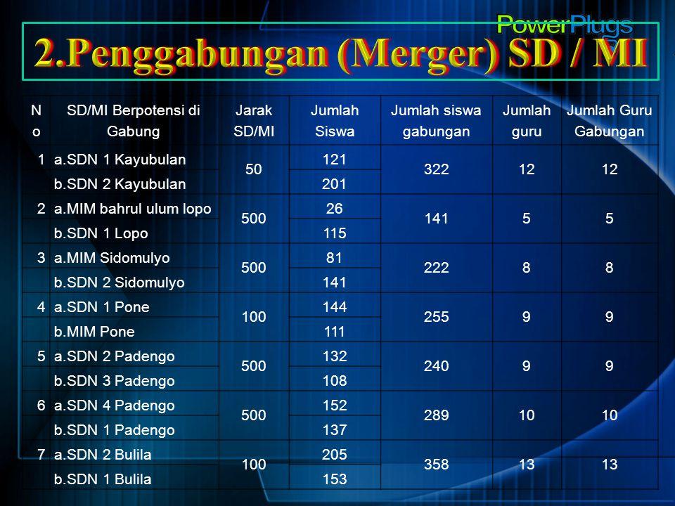 2.Penggabungan (Merger) SD / MI