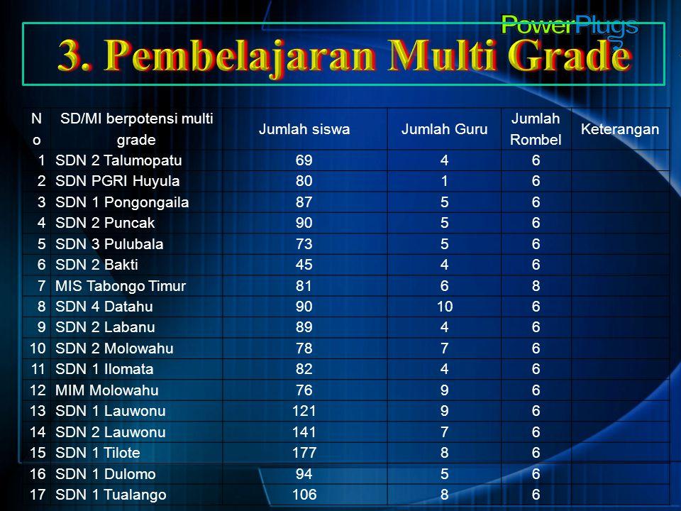 3. Pembelajaran Multi Grade