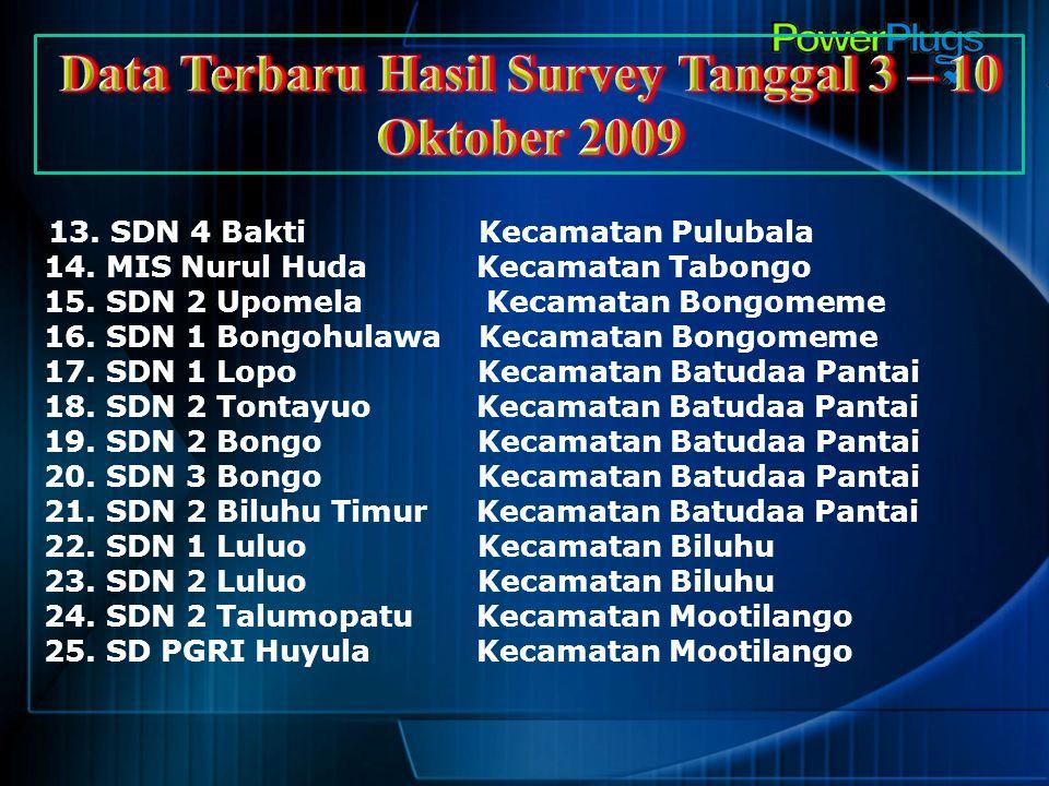Data Terbaru Hasil Survey Tanggal 3 – 10 Oktober 2009