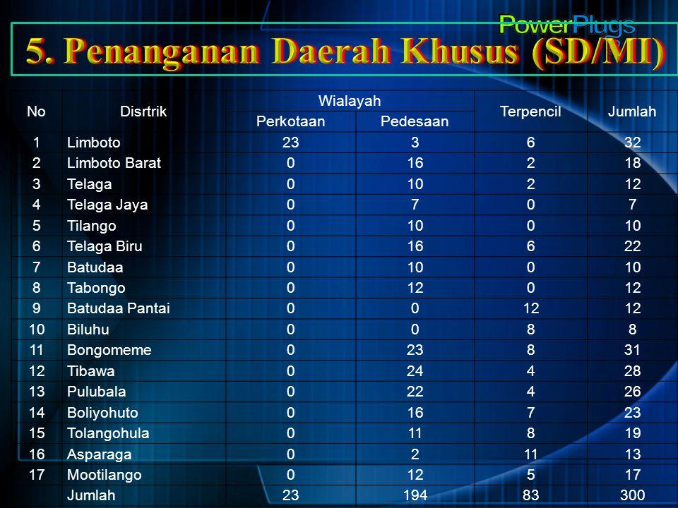 5. Penanganan Daerah Khusus (SD/MI)