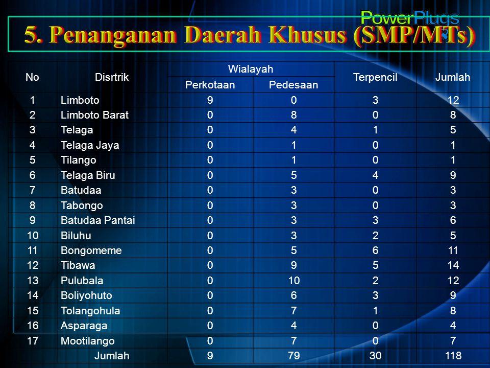 5. Penanganan Daerah Khusus (SMP/MTs)