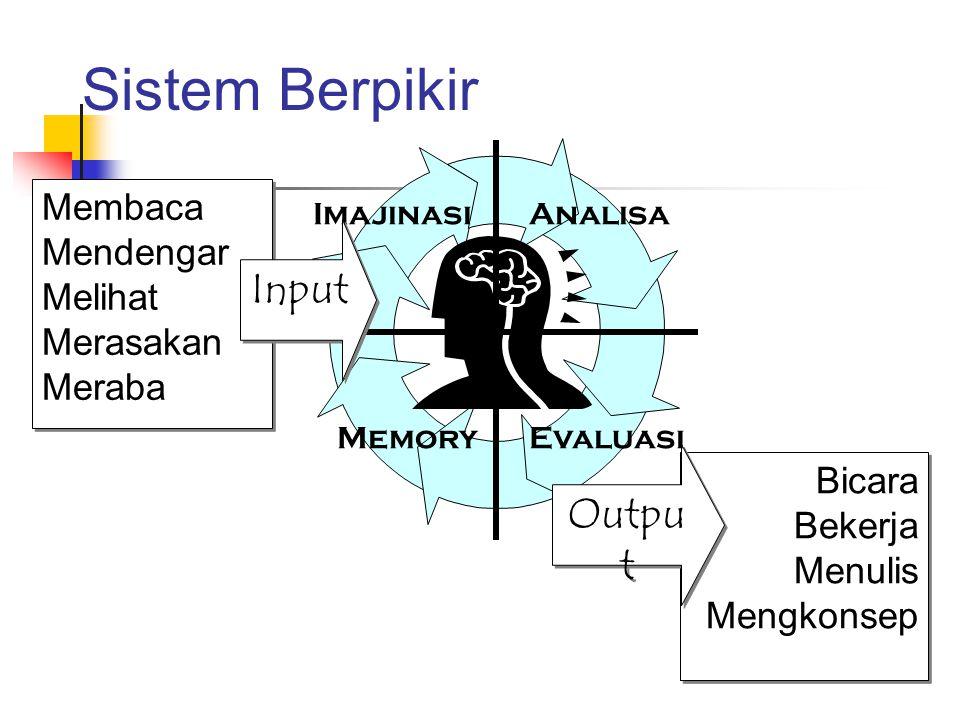 Sistem Berpikir Input Output Membaca Mendengar Melihat Merasakan