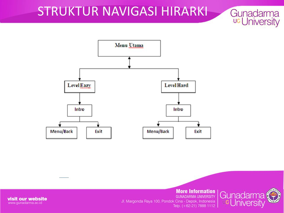 STRUKTUR NAVIGASI HIRARKI