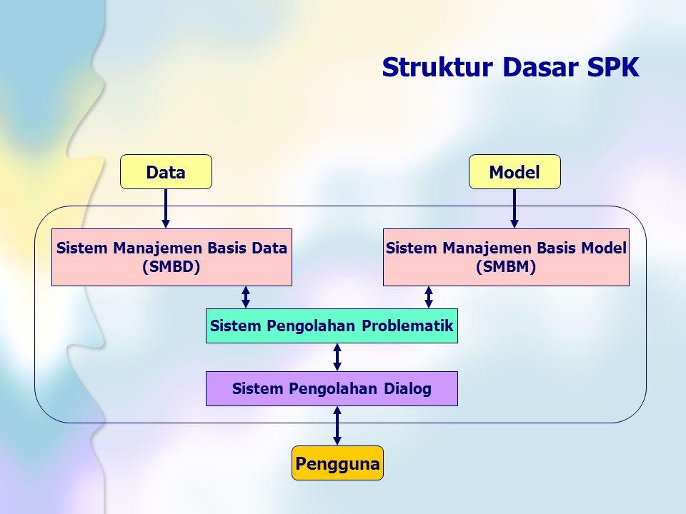 Struktur Dasar SPK Data Model Pengguna Sistem Manajemen Basis Data