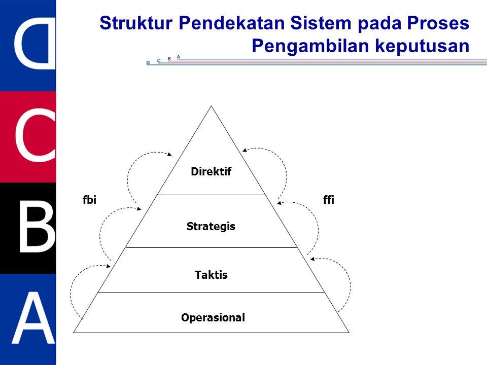 Struktur Pendekatan Sistem pada Proses Pengambilan keputusan