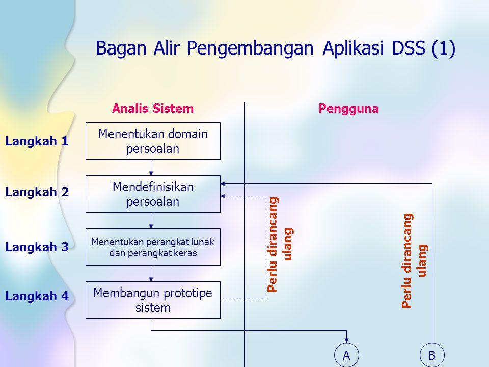 Bagan Alir Pengembangan Aplikasi DSS (1)