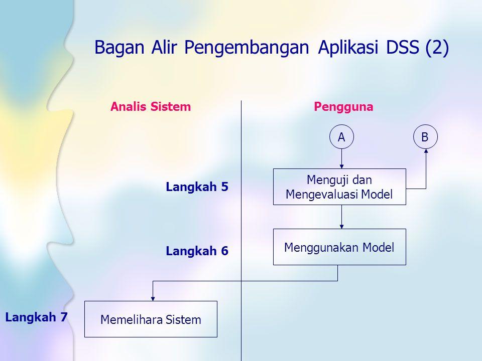 Bagan Alir Pengembangan Aplikasi DSS (2)