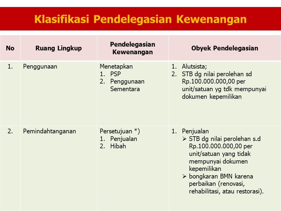 Klasifikasi Pendelegasian Kewenangan