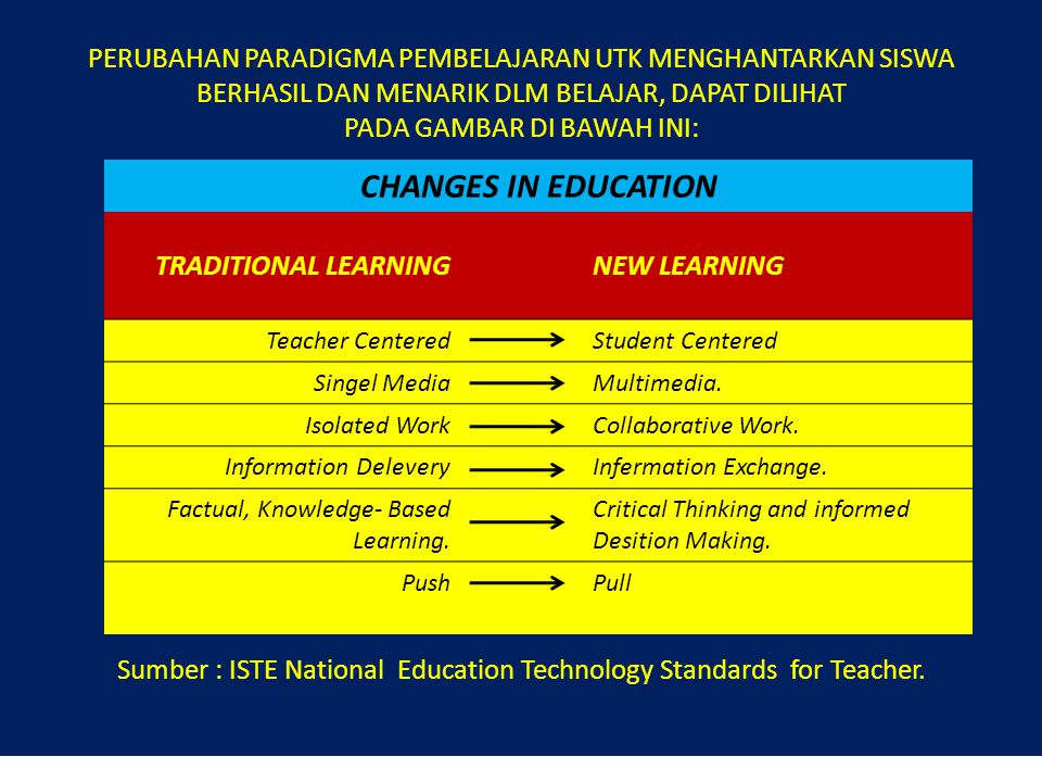 PERUBAHAN PARADIGMA PEMBELAJARAN UTK MENGHANTARKAN SISWA BERHASIL DAN MENARIK DLM BELAJAR, DAPAT DILIHAT PADA GAMBAR DI BAWAH INI: Sumber : ISTE National Education Technology Standards for Teacher.