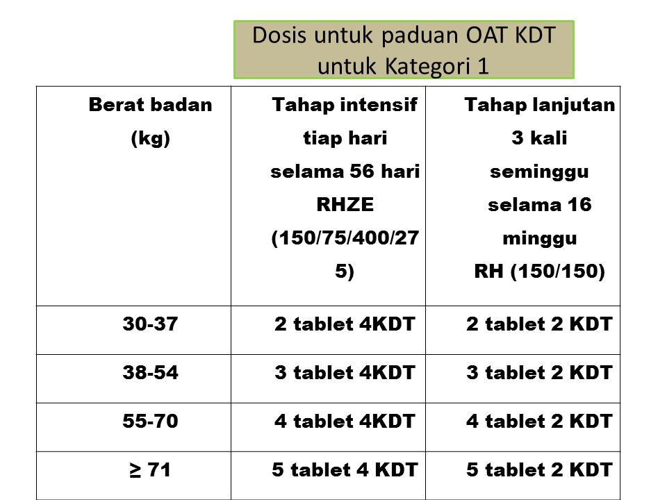 Dosis untuk paduan OAT KDT untuk Kategori 1