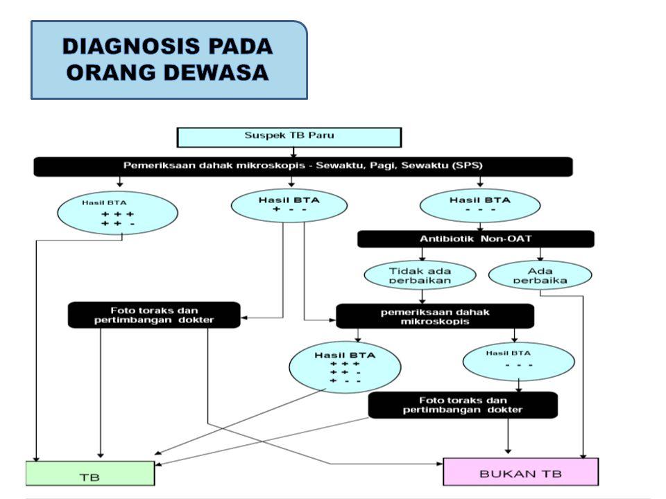 DIAGNOSIS PADA ORANG DEWASA