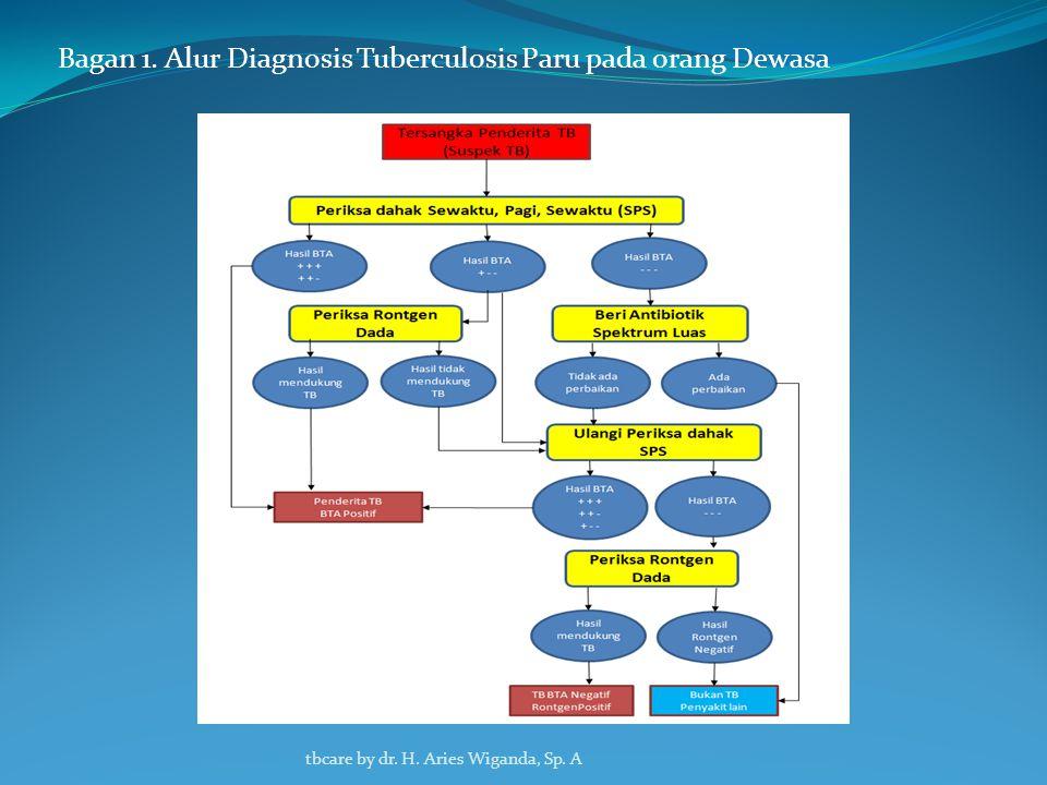 Bagan 1. Alur Diagnosis Tuberculosis Paru pada orang Dewasa