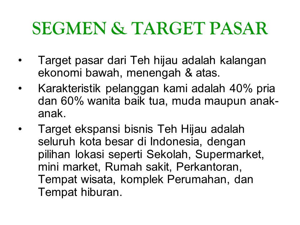 SEGMEN & TARGET PASAR Target pasar dari Teh hijau adalah kalangan ekonomi bawah, menengah & atas.