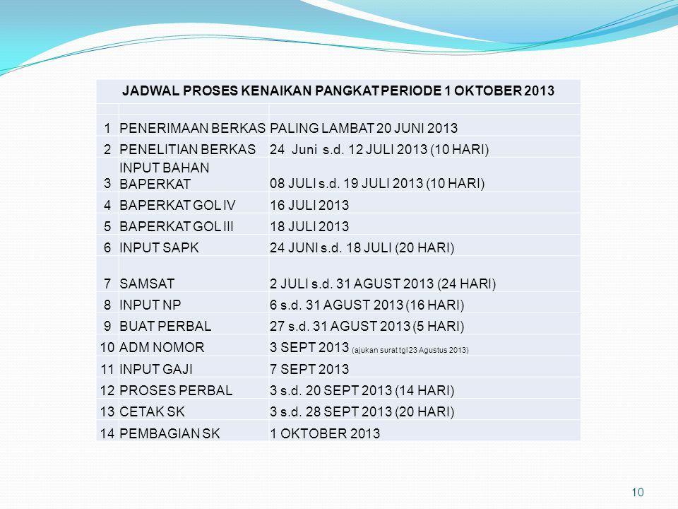 JADWAL PROSES KENAIKAN PANGKAT PERIODE 1 OKTOBER 2013
