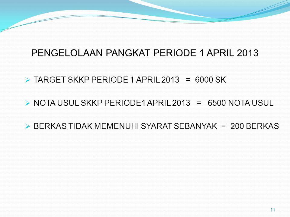 PENGELOLAAN PANGKAT PERIODE 1 APRIL 2013