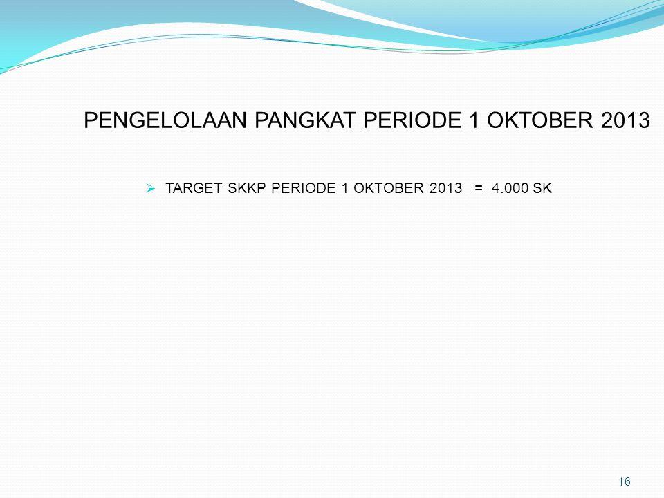 PENGELOLAAN PANGKAT PERIODE 1 OKTOBER 2013