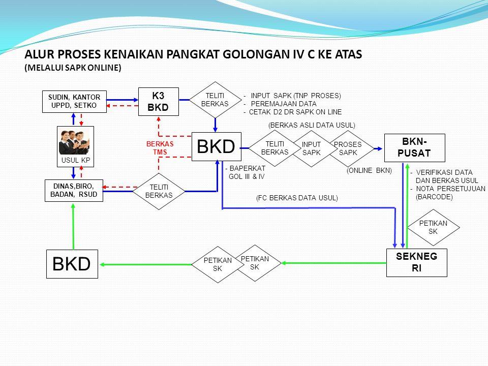 ALUR PROSES KENAIKAN PANGKAT GOLONGAN IV C KE ATAS (MELALUI SAPK ONLINE)