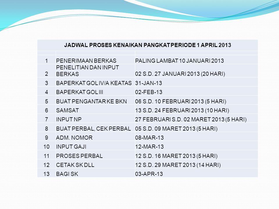 JADWAL PROSES KENAIKAN PANGKAT PERIODE 1 APRIL 2013