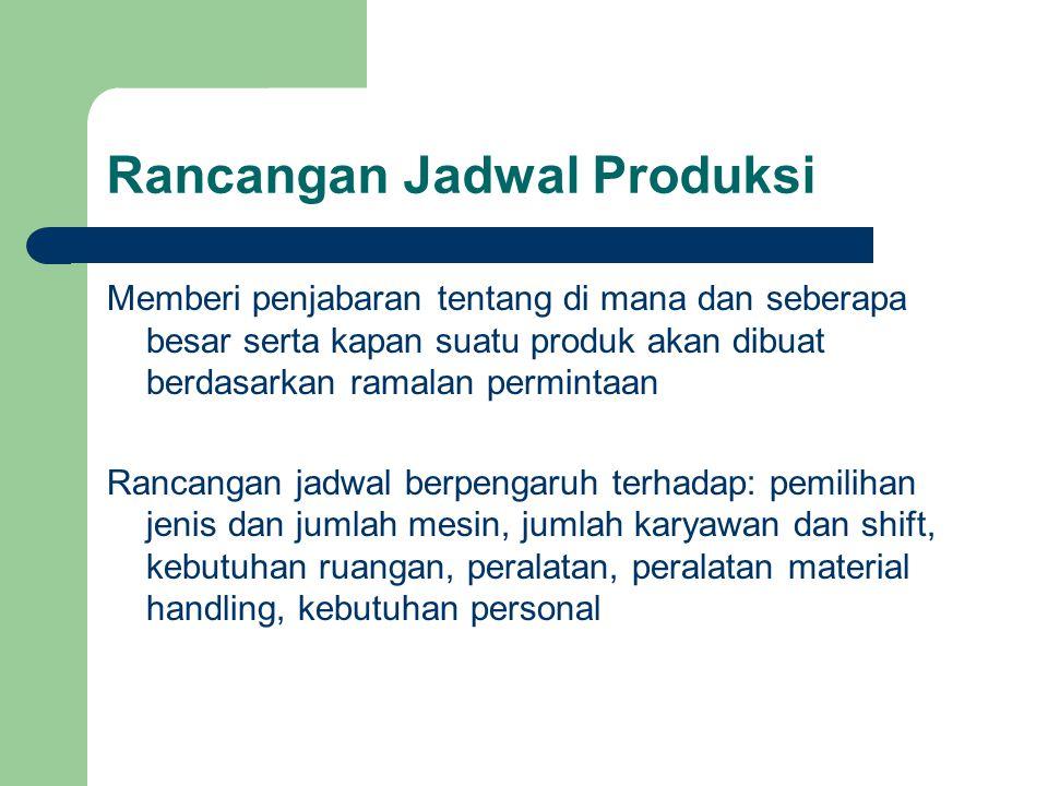 Rancangan Jadwal Produksi