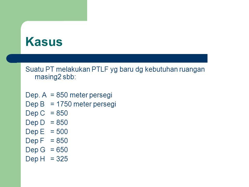 Kasus Suatu PT melakukan PTLF yg baru dg kebutuhan ruangan masing2 sbb: Dep. A = 850 meter persegi.