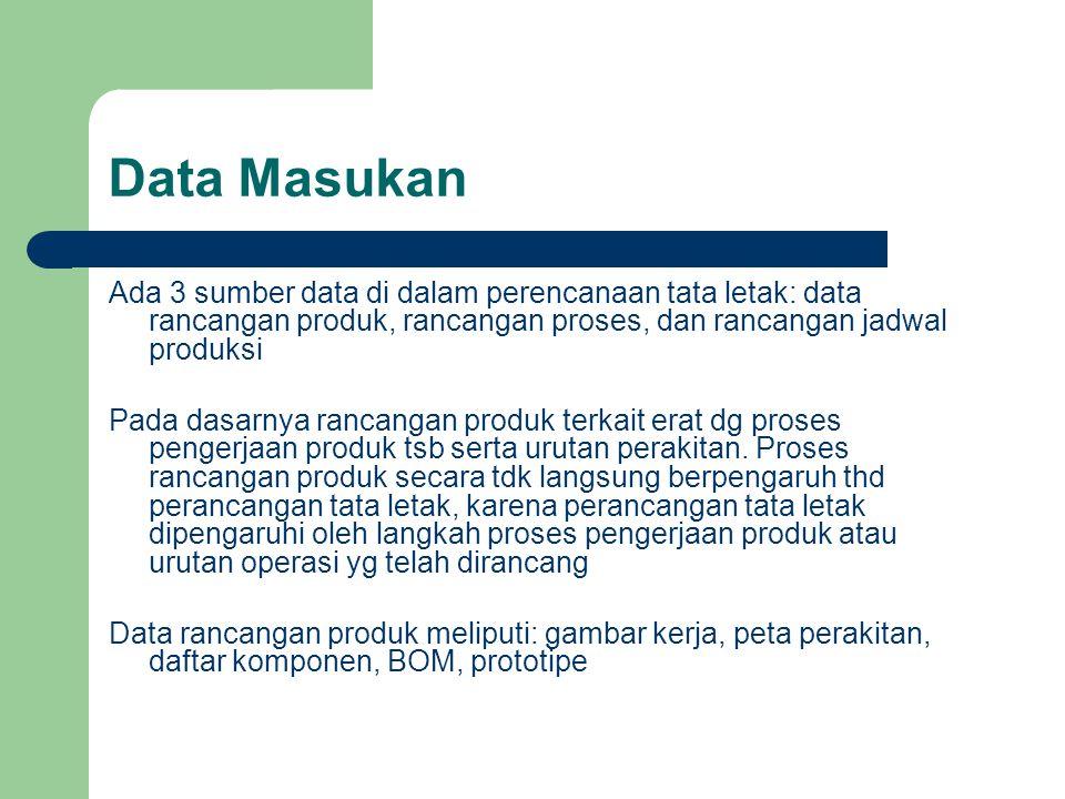 Data Masukan Ada 3 sumber data di dalam perencanaan tata letak: data rancangan produk, rancangan proses, dan rancangan jadwal produksi.